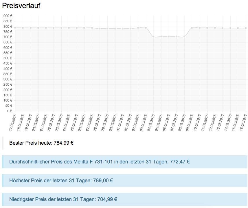 Der aktuelle Preisverlauf inkl. der wichtigsten Eckdaten der letzten 31 Tage.
